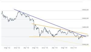 Analiza techniczna ceny złota