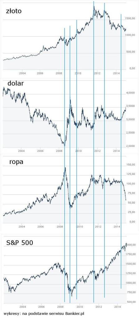 wykresy złoto, ropa, dolar, SP500